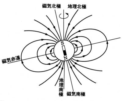 地球内部に磁石を仮定すると地理上のN極にはS極が対応します。よって方位磁石のN極は地理上のN極にある磁石のS極に向かうことになります。