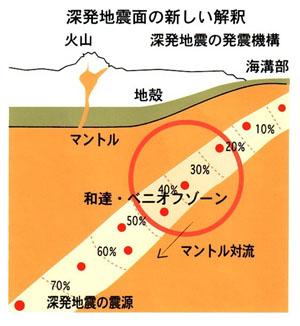 深発地震のメカニズム