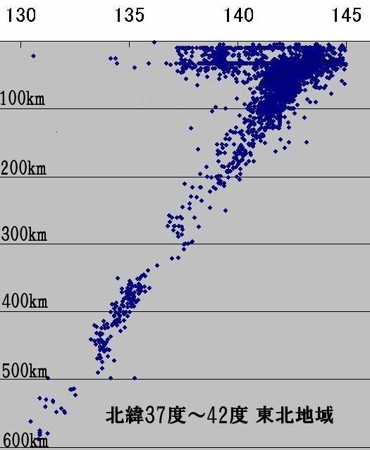 深発地震の地震面